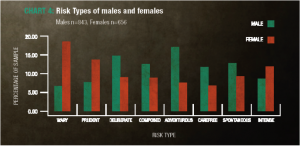 risk types split by gender