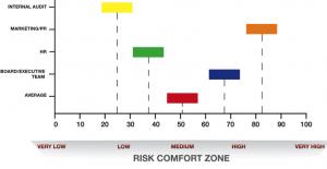risk comfort zone
